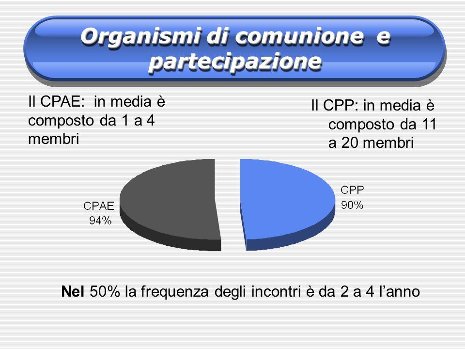 Organismi di comunione e partecipazione
