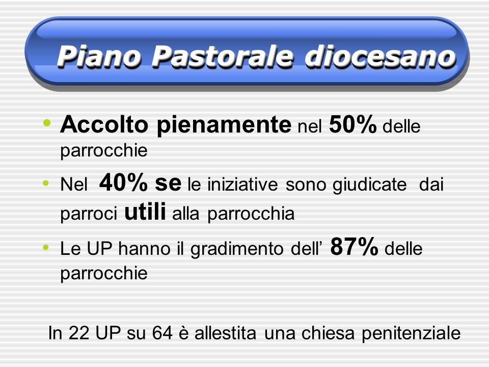 Piano Pastorale diocesano