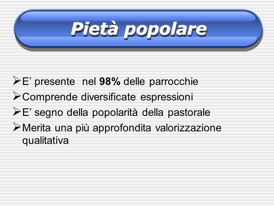Pietà popolare E' presente nel 98% delle parrocchie