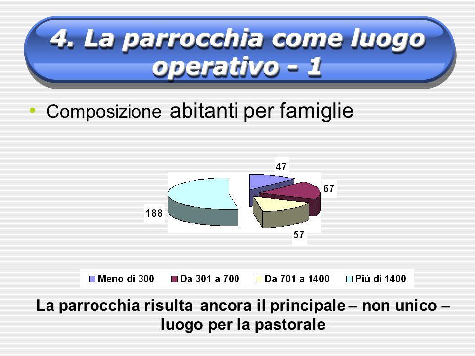 4. La parrocchia come luogo operativo - 1