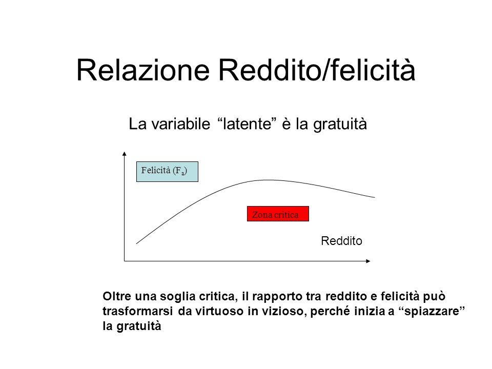 Relazione Reddito/felicità