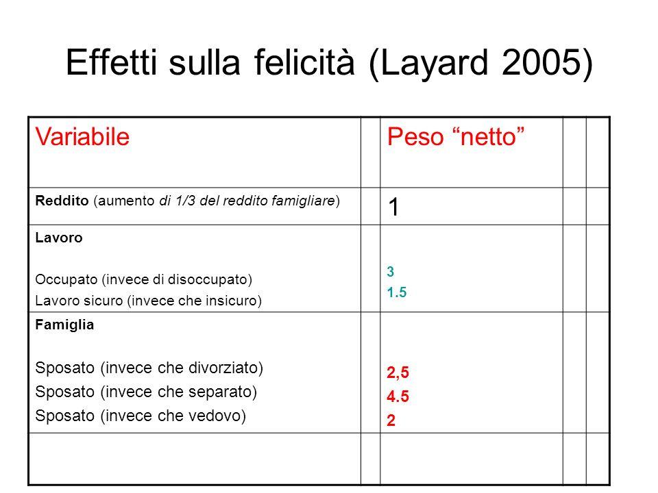 Effetti sulla felicità (Layard 2005)