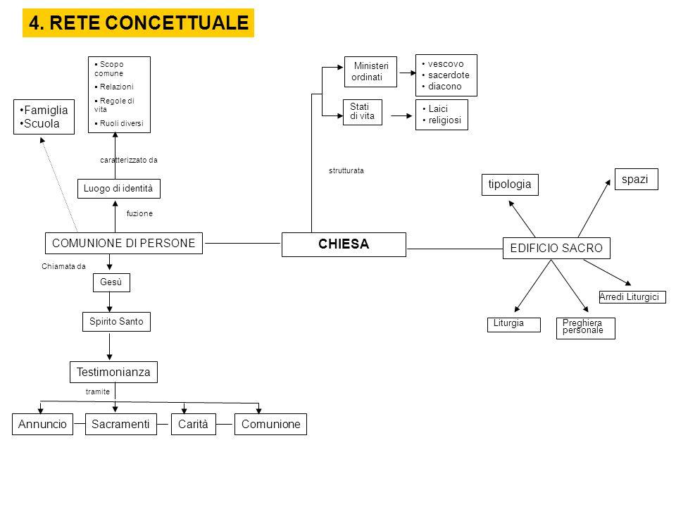 4. RETE CONCETTUALE CHIESA Famiglia Scuola spazi tipologia