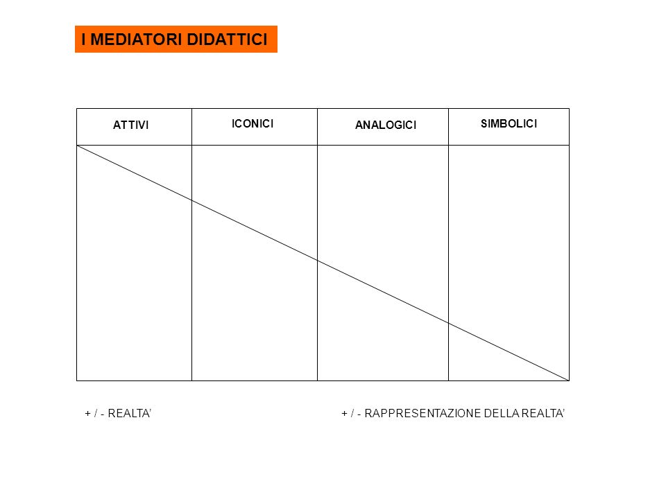 I MEDIATORI DIDATTICI ATTIVI ICONICI ANALOGICI SIMBOLICI + / - REALTA'