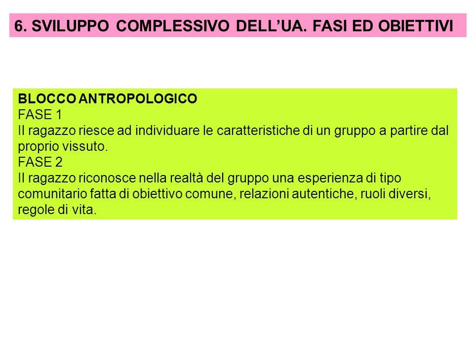 6. SVILUPPO COMPLESSIVO DELL'UA. FASI ED OBIETTIVI