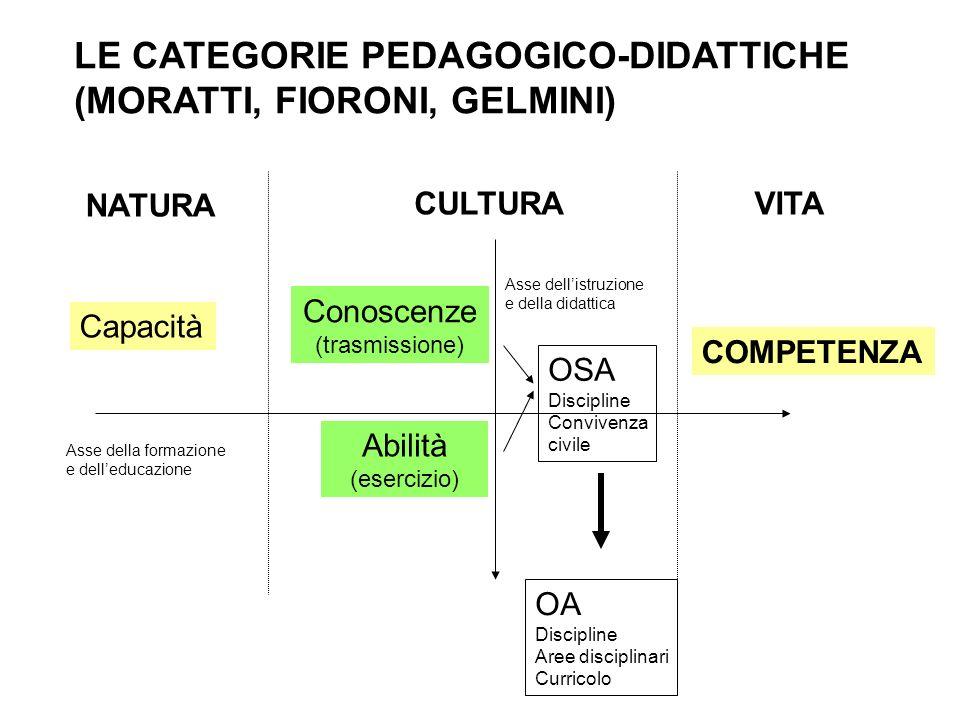 LE CATEGORIE PEDAGOGICO-DIDATTICHE (MORATTI, FIORONI, GELMINI)