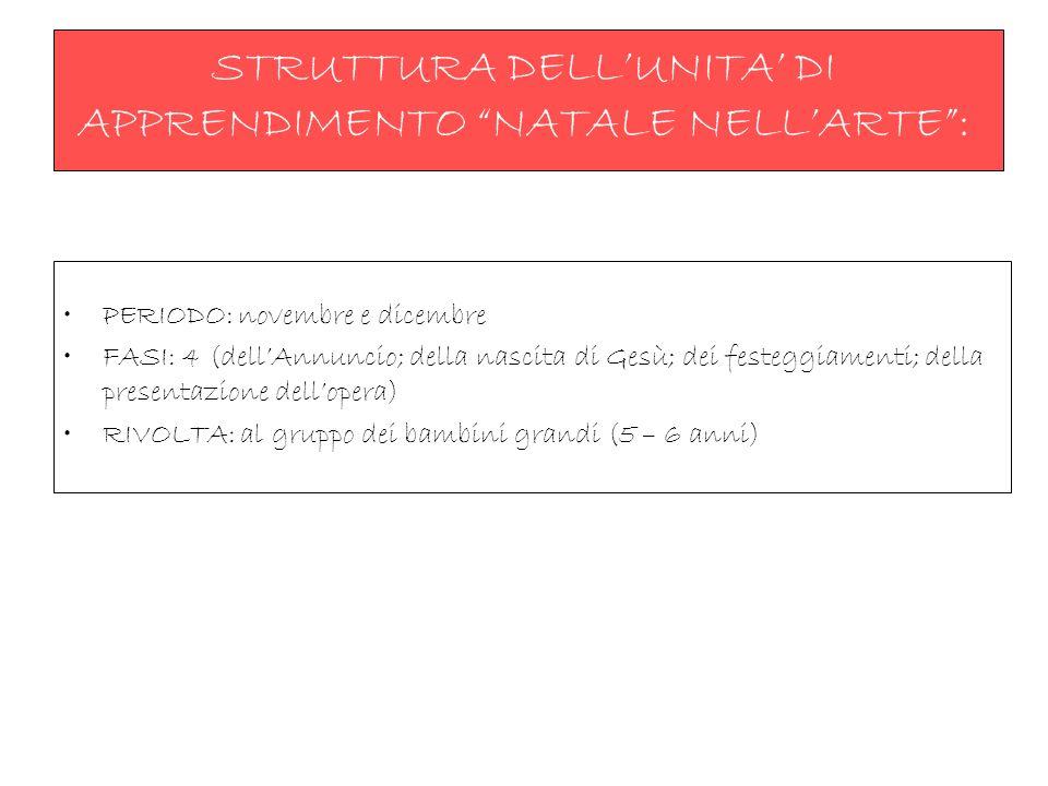 STRUTTURA DELL'UNITA' DI APPRENDIMENTO NATALE NELL'ARTE :