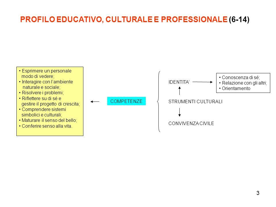 PROFILO EDUCATIVO, CULTURALE E PROFESSIONALE (6-14)
