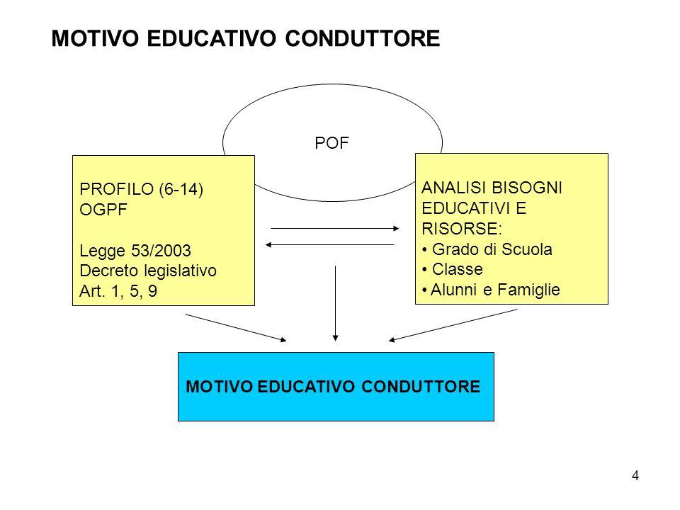MOTIVO EDUCATIVO CONDUTTORE