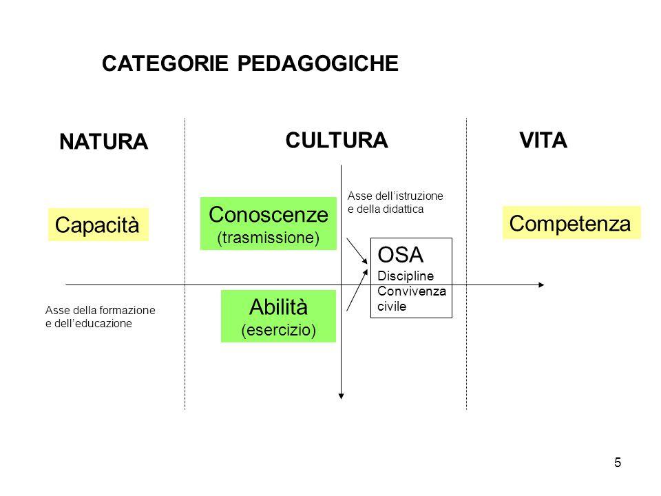 CATEGORIE PEDAGOGICHE