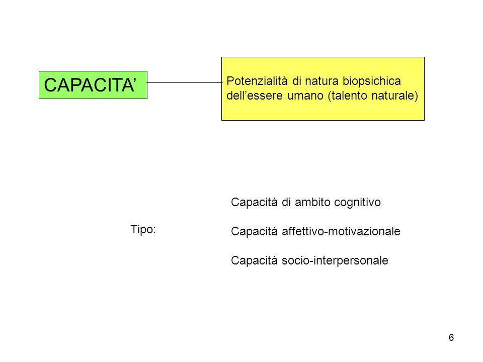 CAPACITA' Potenzialità di natura biopsichica