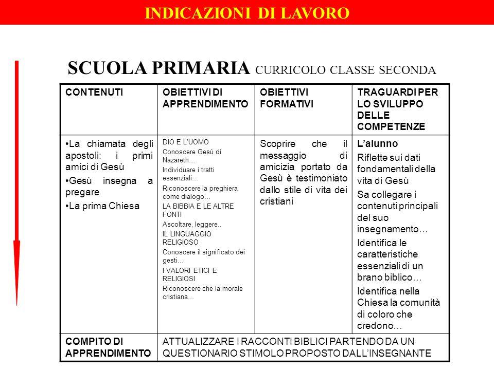 SCUOLA PRIMARIA CURRICOLO CLASSE SECONDA
