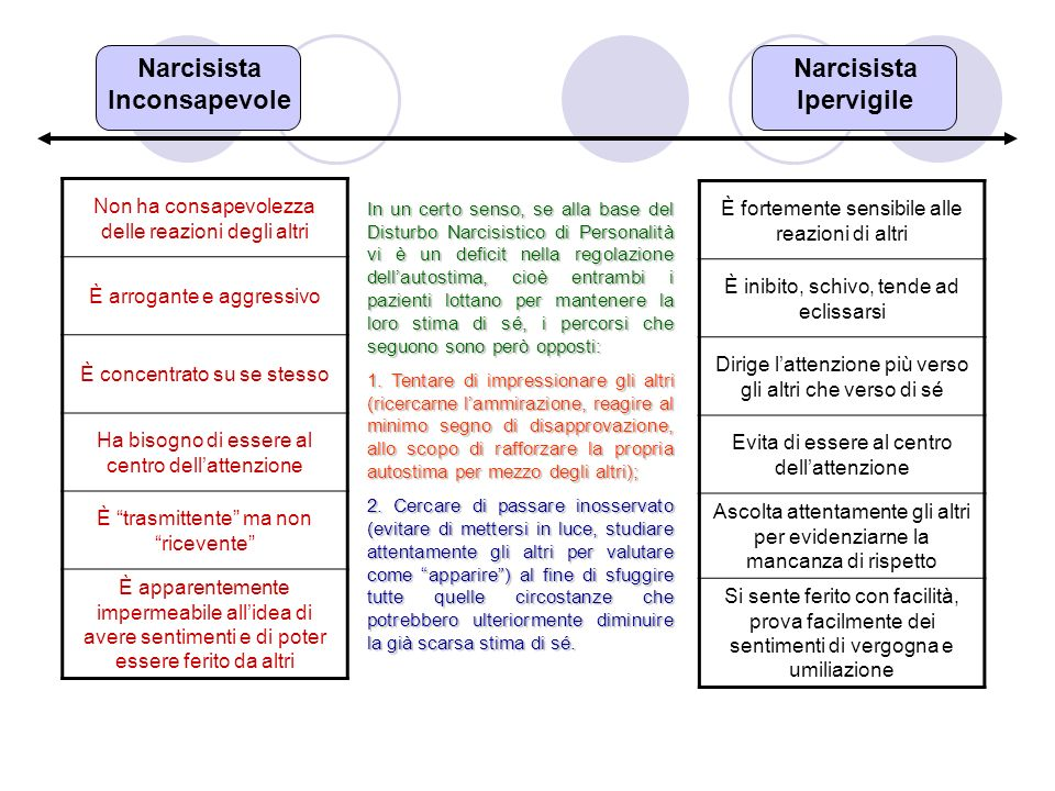 Narcisista Inconsapevole Narcisista Ipervigile