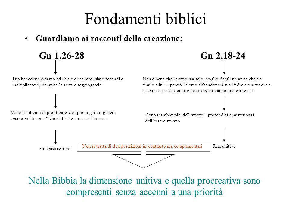 Fondamenti biblici Gn 1,26-28 Gn 2,18-24
