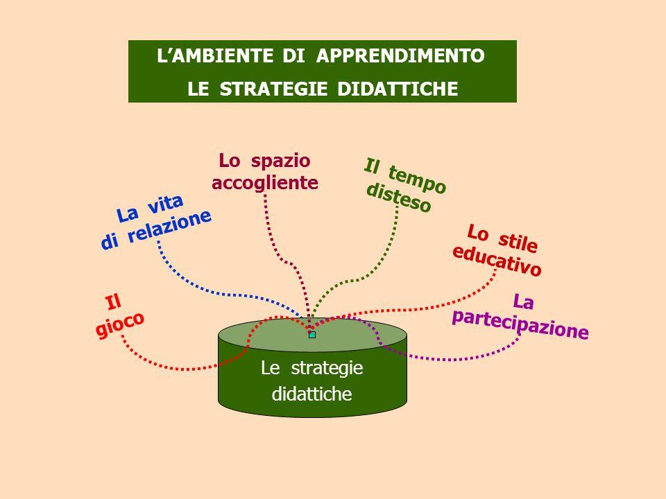 L'AMBIENTE DI APPRENDIMENTO LE STRATEGIE DIDATTICHE