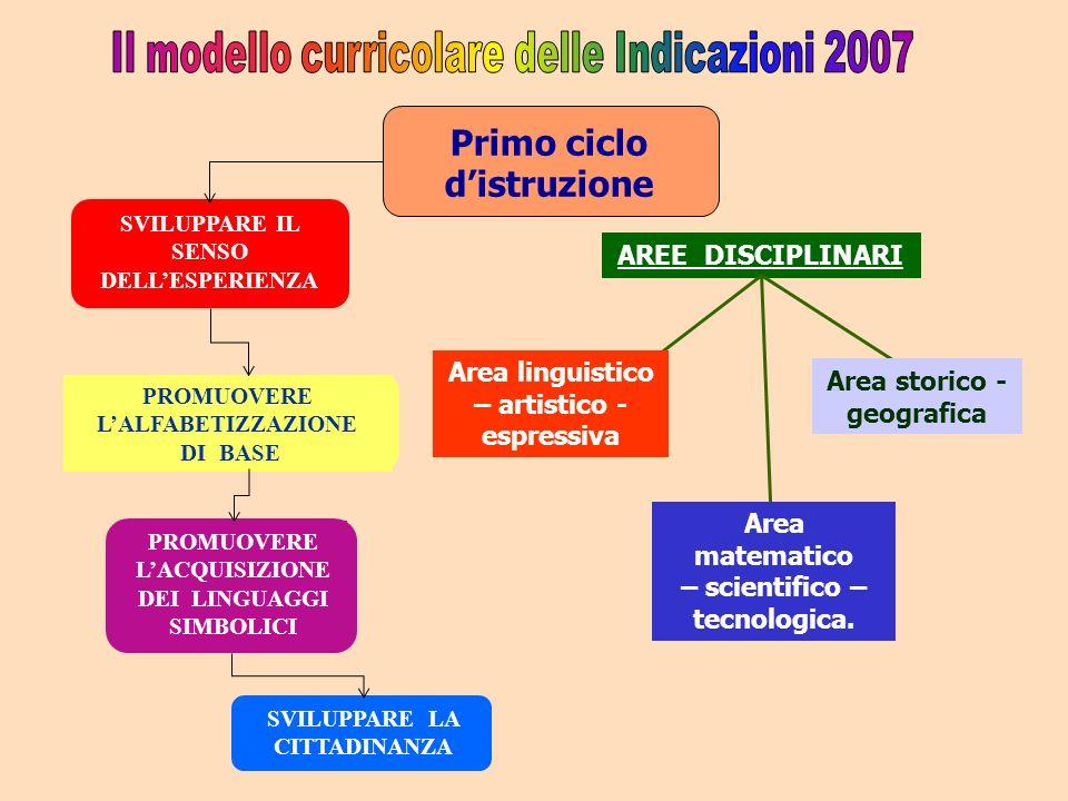 Primo ciclo d'istruzione SVILUPPARE IL SENSO DELL'ESPERIENZA