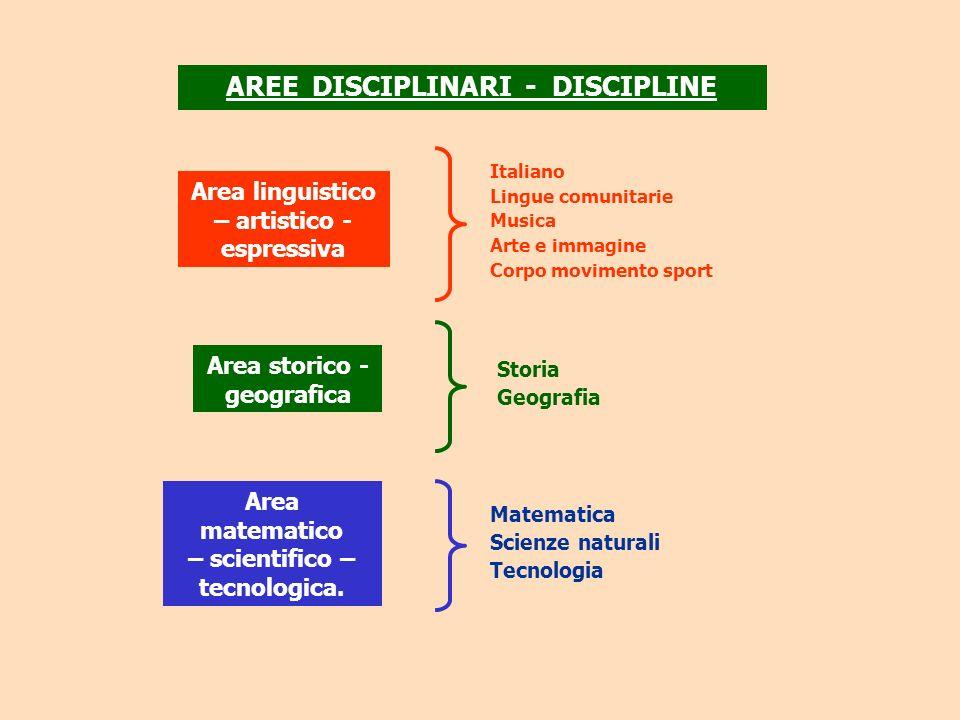 AREE DISCIPLINARI - DISCIPLINE