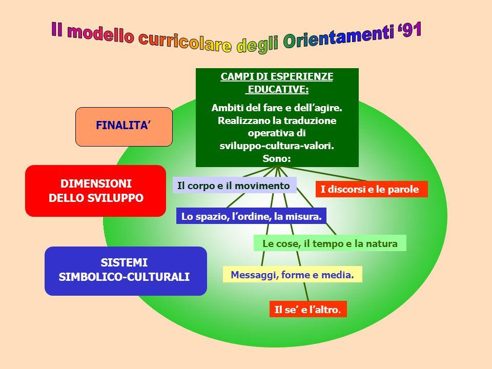 CAMPI DI ESPERIENZE EDUCATIVE: