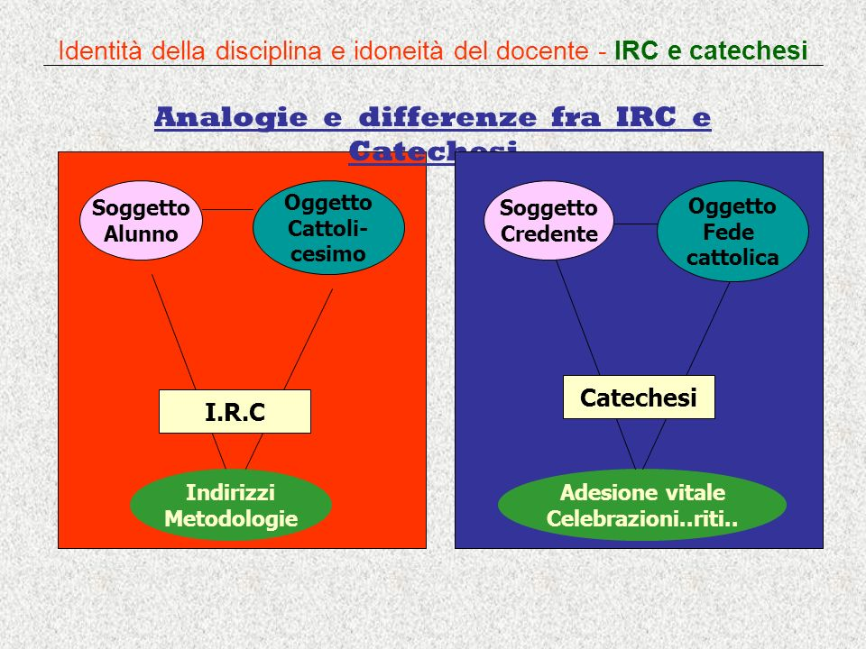Analogie e differenze fra IRC e Catechesi Indirizzi Metodologie