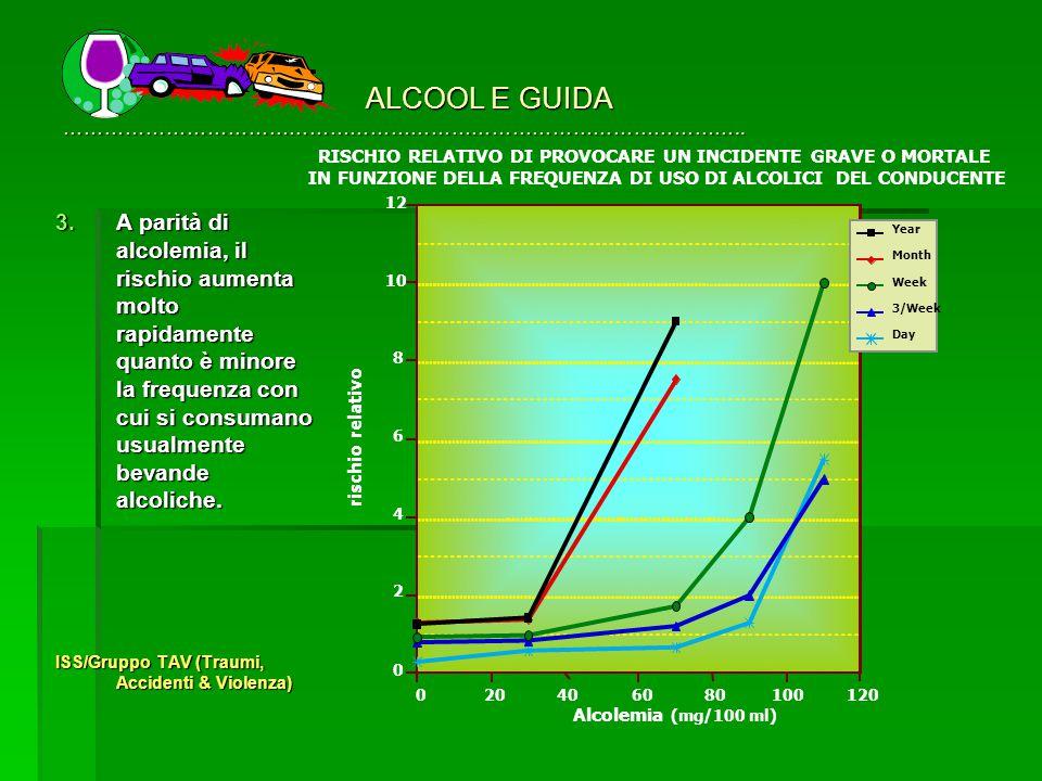 ALCOOL E GUIDA ………………………………………………………………………………………..