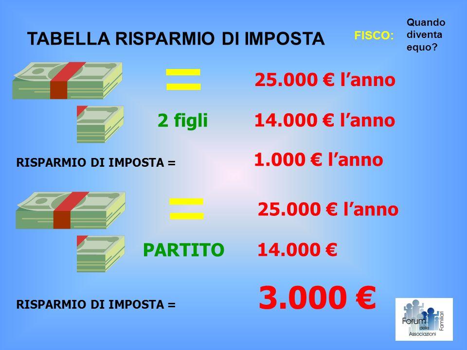 3.000 € TABELLA RISPARMIO DI IMPOSTA 25.000 € l'anno 2 figli