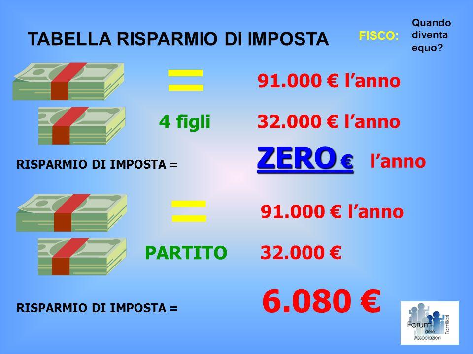 6.080 € ZERO € TABELLA RISPARMIO DI IMPOSTA 91.000 € l'anno 4 figli