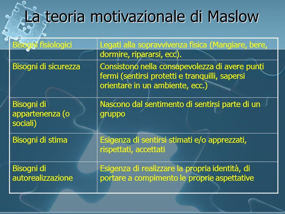 La teoria motivazionale di Maslow