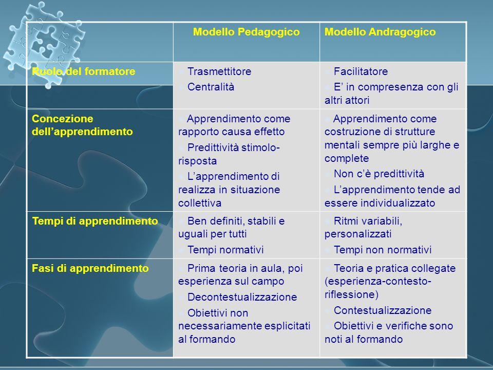 Modello Pedagogico Modello Andragogico. Ruolo del formatore. Trasmettitore. Centralità. Facilitatore.