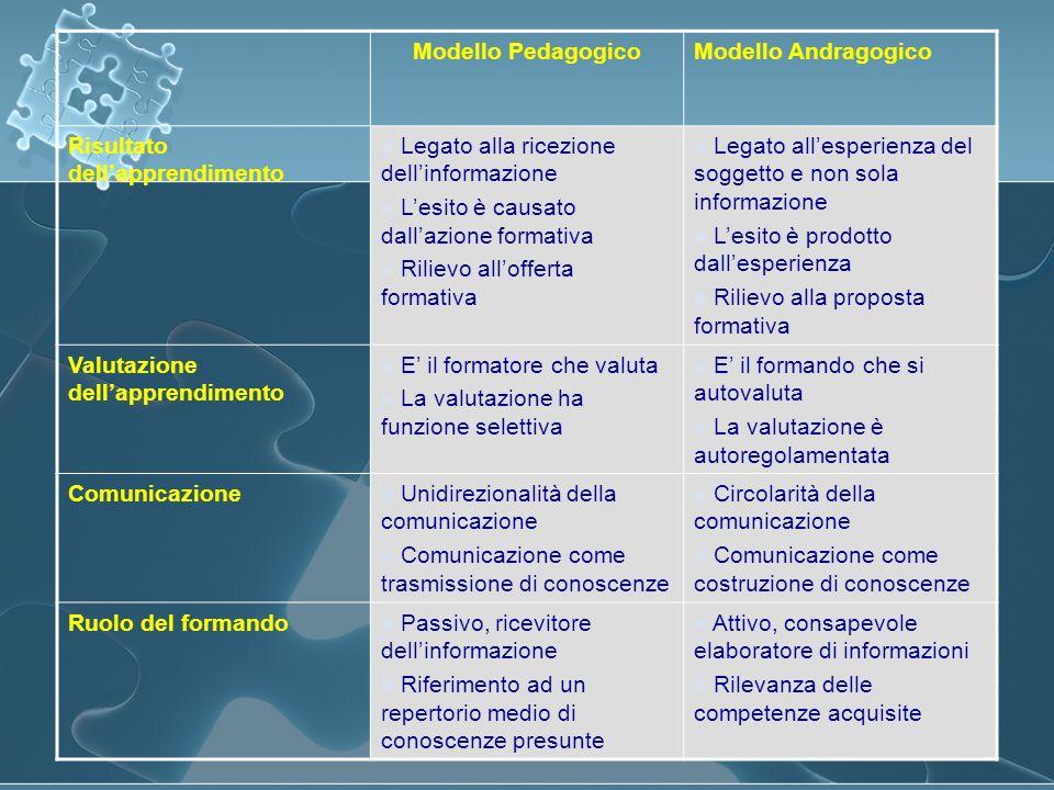 Modello Pedagogico Modello Andragogico. Risultato dell'apprendimento. Legato alla ricezione dell'informazione.