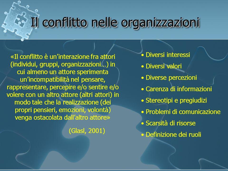 Il conflitto nelle organizzazioni