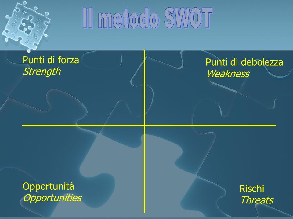 Il metodo SWOT Punti di forza Strength Punti di debolezza Weakness