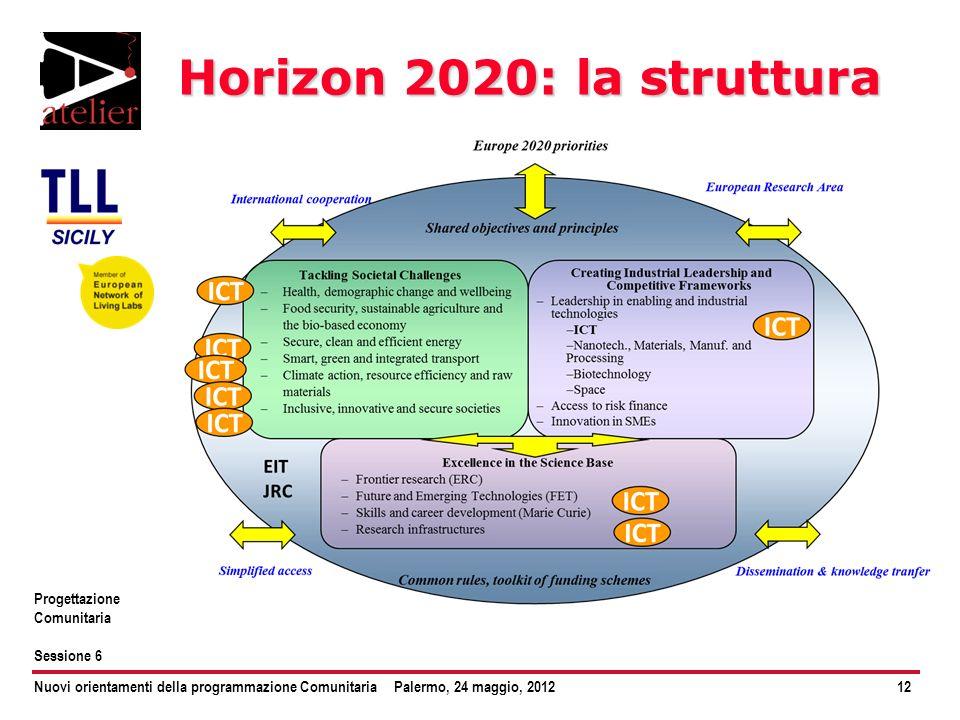 Horizon 2020: la struttura