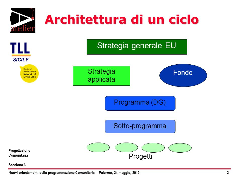 Architettura di un ciclo
