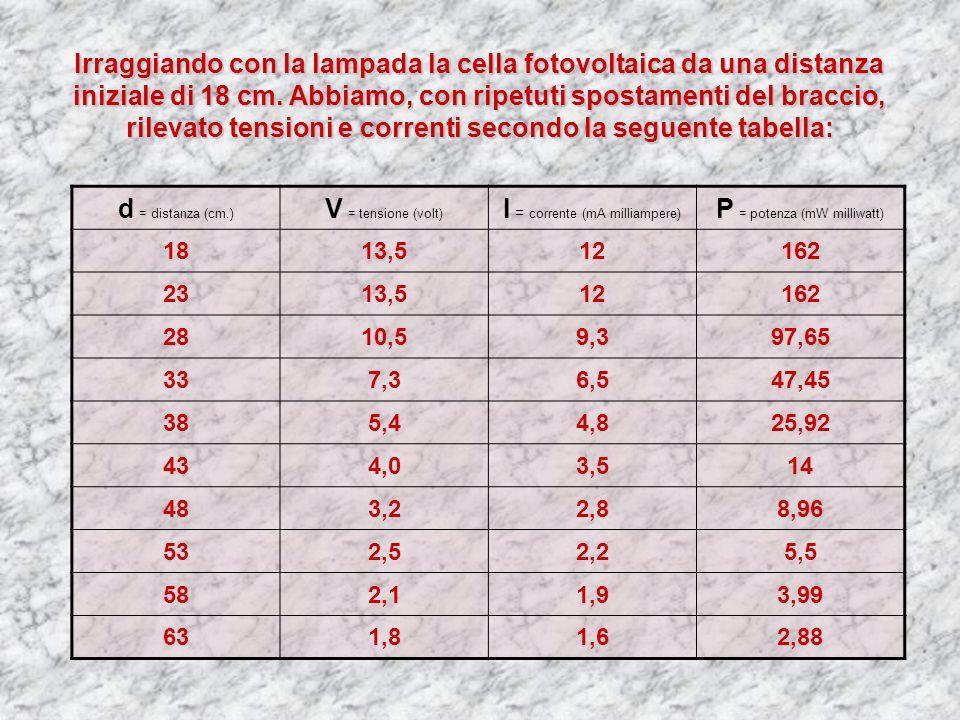 I = corrente (mA milliampere) P = potenza (mW milliwatt)