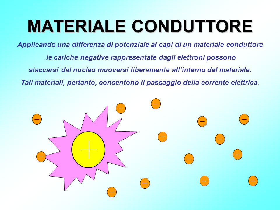 MATERIALE CONDUTTORE Applicando una differenza di potenziale ai capi di un materiale conduttore.