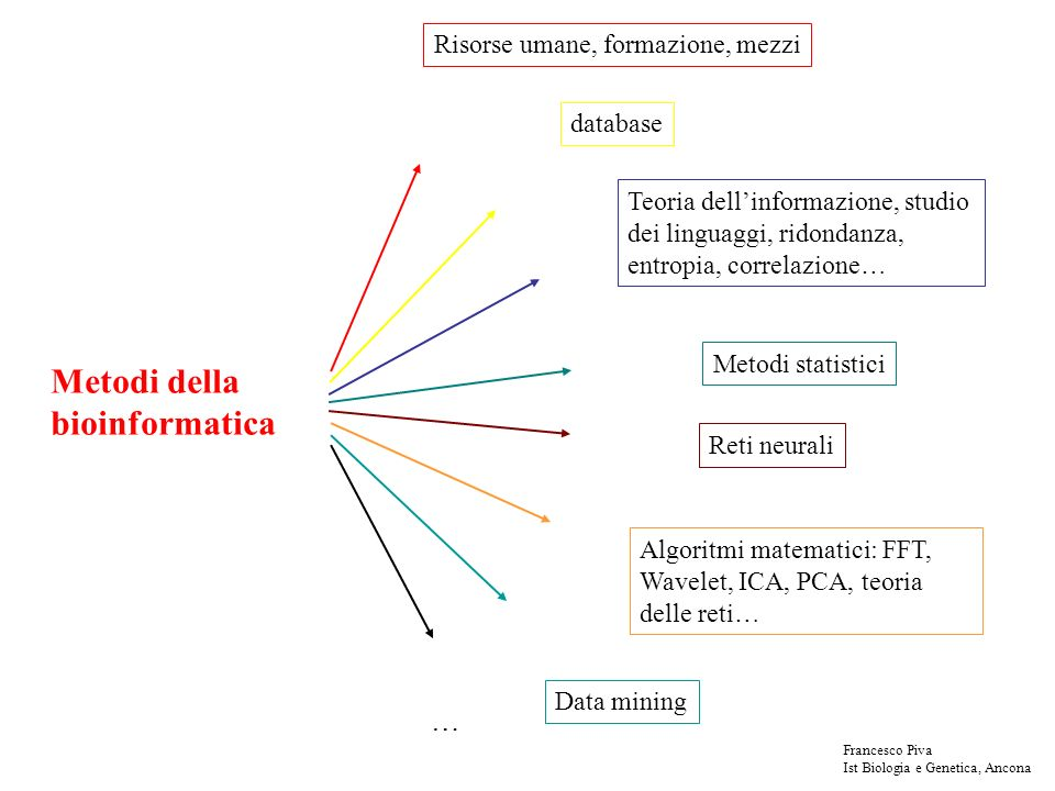 Metodi della bioinformatica