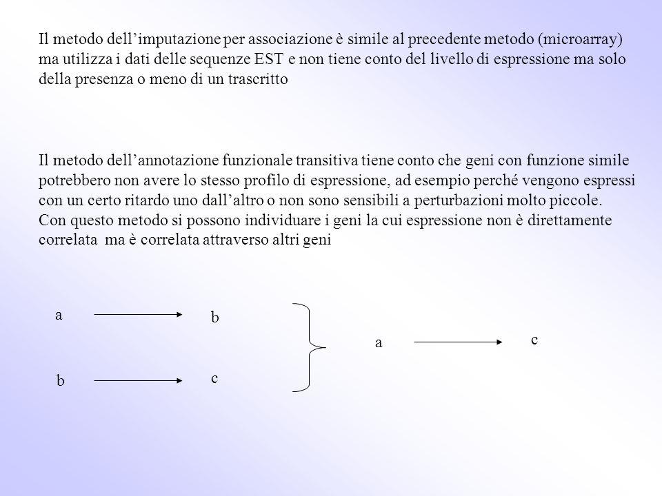 Il metodo dell'imputazione per associazione è simile al precedente metodo (microarray) ma utilizza i dati delle sequenze EST e non tiene conto del livello di espressione ma solo della presenza o meno di un trascritto
