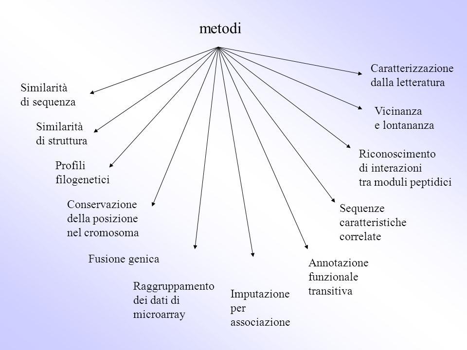 metodi Caratterizzazione dalla letteratura Similarità di sequenza