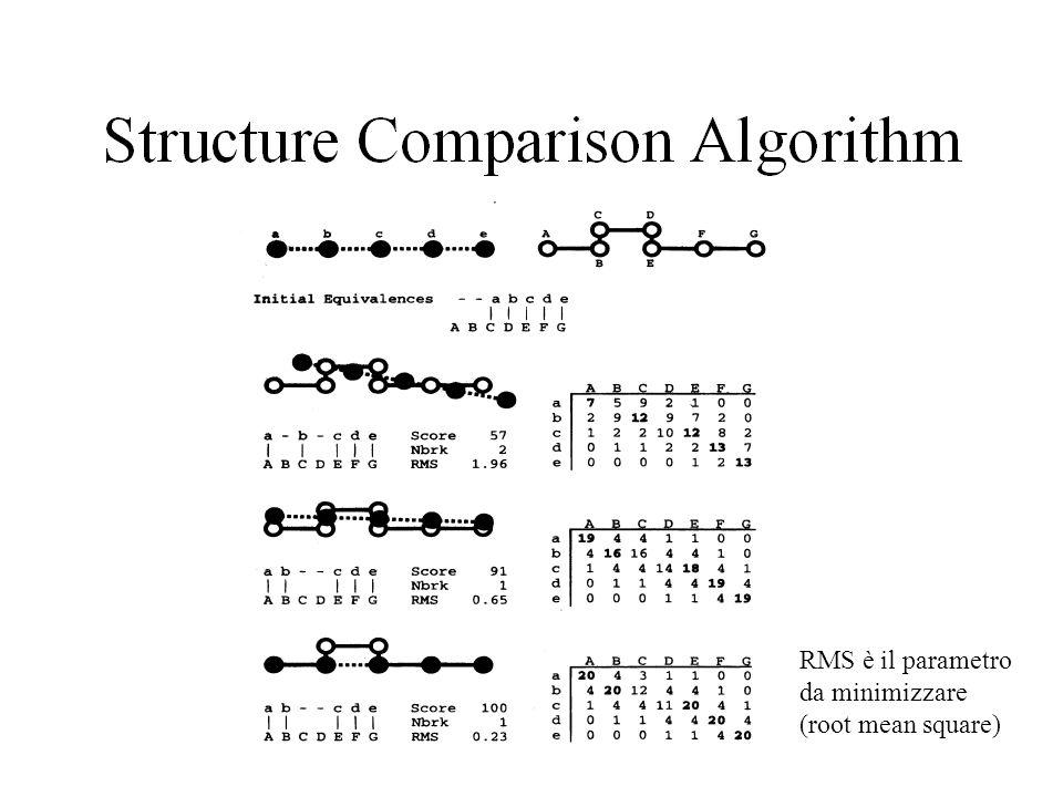 RMS è il parametro da minimizzare (root mean square)