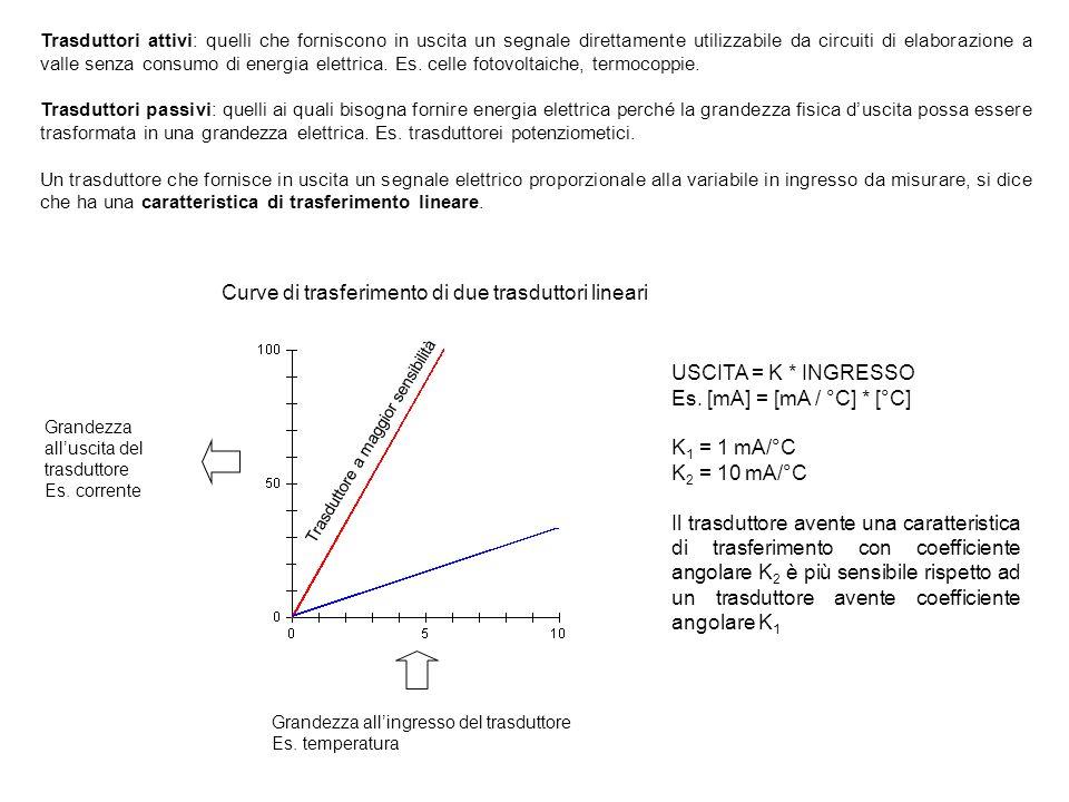 Curve di trasferimento di due trasduttori lineari