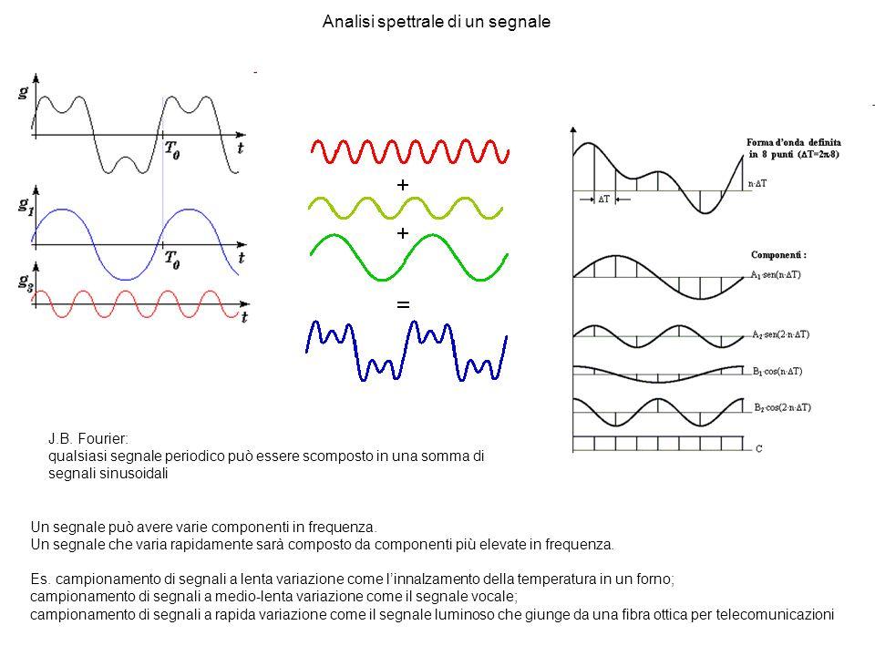 Analisi spettrale di un segnale