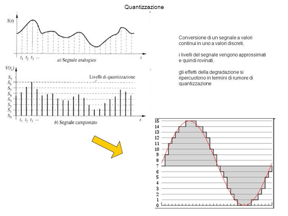 Quantizzazione Conversione di un segnale a valori continui in uno a valori discreti, i livelli del segnale vengono approssimati e quindi rovinati,