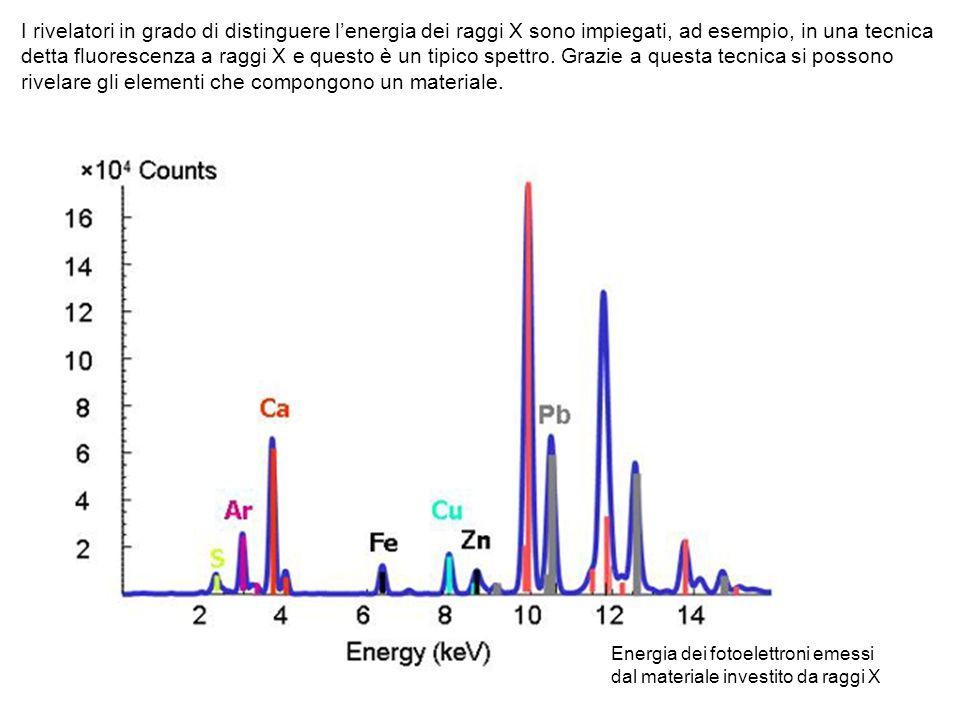I rivelatori in grado di distinguere l'energia dei raggi X sono impiegati, ad esempio, in una tecnica detta fluorescenza a raggi X e questo è un tipico spettro. Grazie a questa tecnica si possono rivelare gli elementi che compongono un materiale.