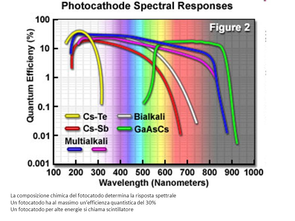 La composizione chimica del fotocatodo determina la risposta spettrale