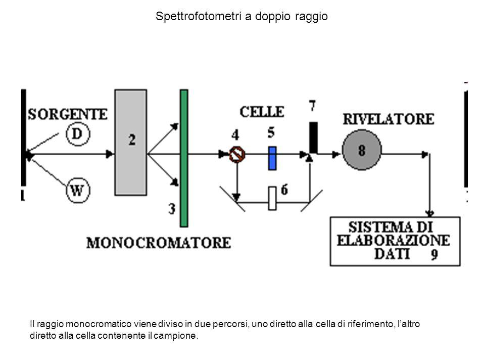 Spettrofotometri a doppio raggio