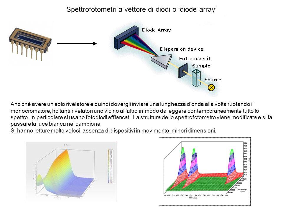 Spettrofotometri a vettore di diodi o 'diode array'