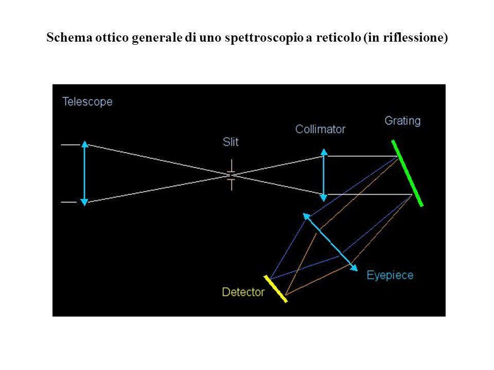 Schema ottico generale di uno spettroscopio a reticolo (in riflessione)