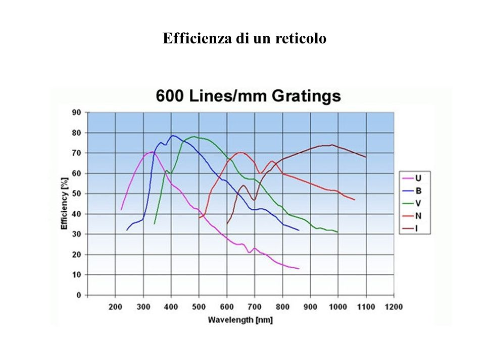 Efficienza di un reticolo