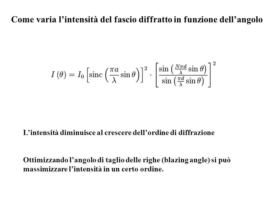 Come varia l'intensità del fascio diffratto in funzione dell'angolo