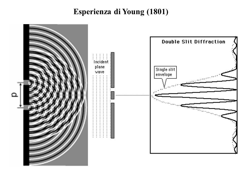 Esperienza di Young (1801)